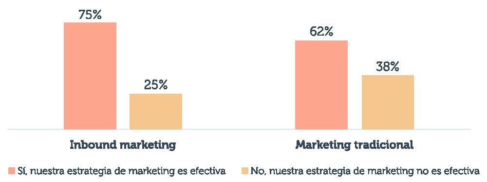 State of Inbound 2018: estadísticas de marketing