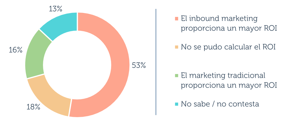 State of Inbound 2018: estadísticas de marketing