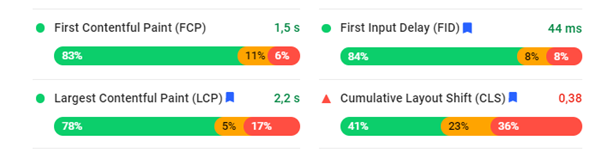Métricas Google Speed Insight