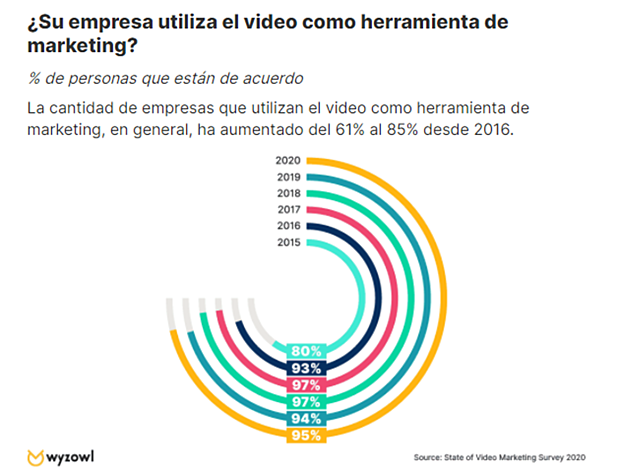 ¿Su empresa utiliza el video como herramienta de marketing?