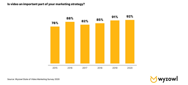Is video an important part of your marketing strategy?
