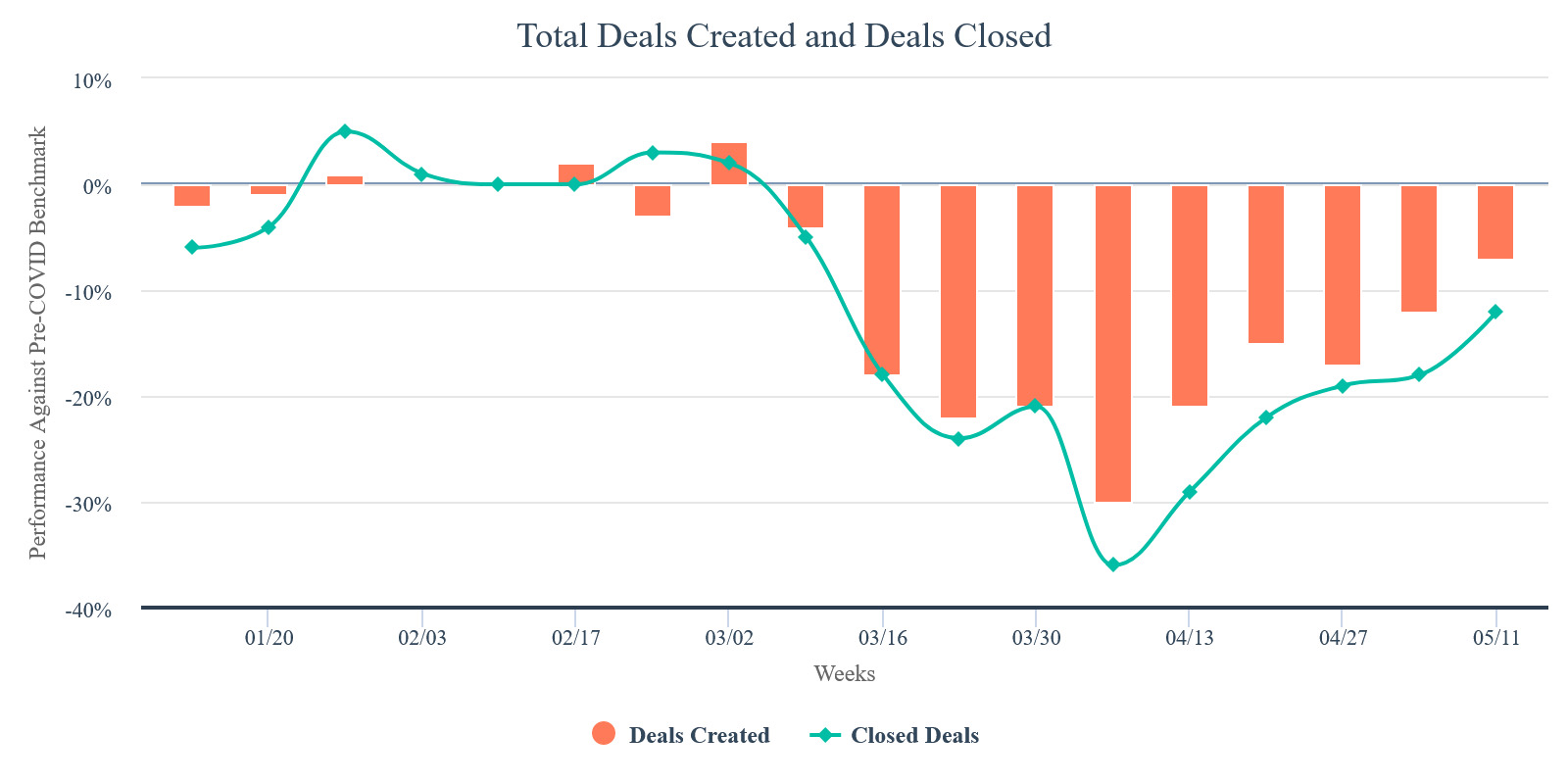 total-deals-created-and