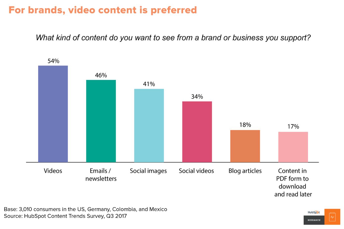 video-marketing-hubspot